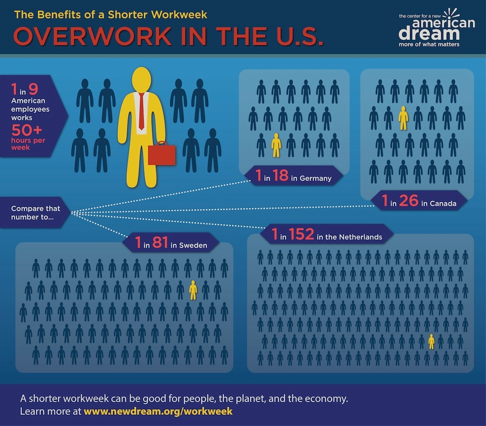 are americans overworked A 2010 report from the center for american progress and the hastings center for  worklife law found that overwork was a particular problem.