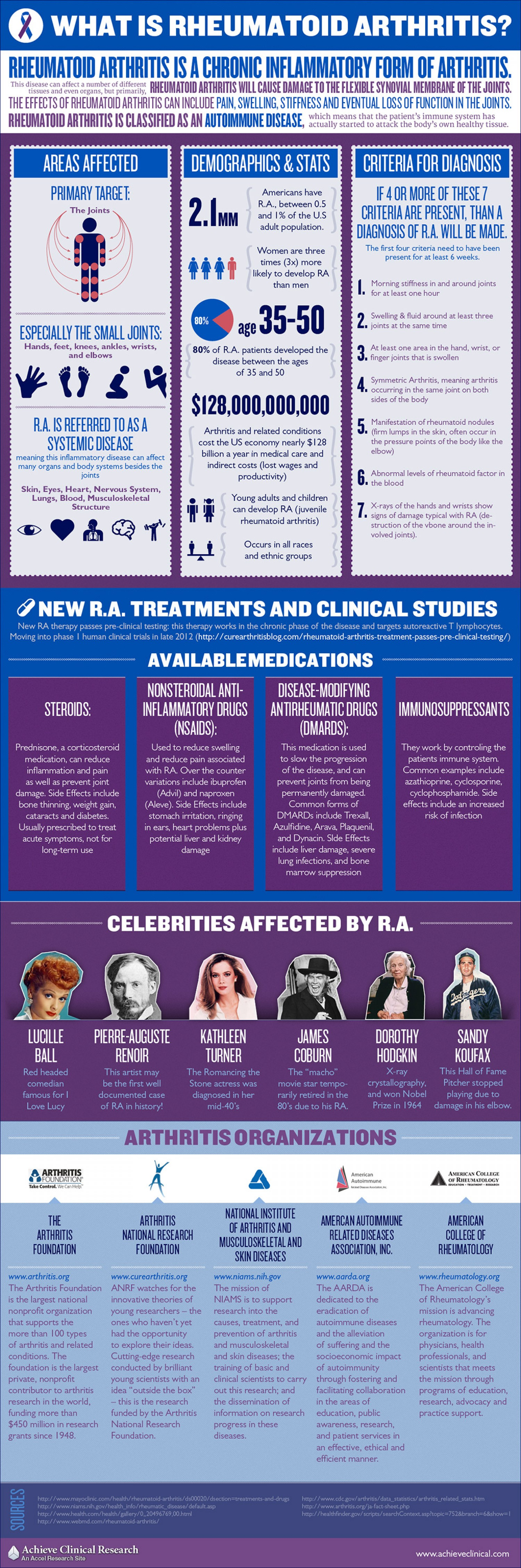 What Is Rheumatoid Arthritis Infographic Ergonomics Fix